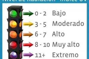 radiación-uv-sol